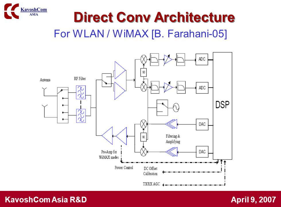 For WLAN / WiMAX [B. Farahani-05]